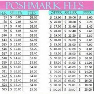 REMINDER ABOUT POSHMARK FEES AND MAKING AN OFFER
